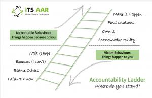 iTS AAR Accountability Ladder